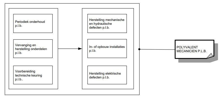 Polyvalent Mecanicien Personenwagens en Lichte Bedrijfsvoertuigen